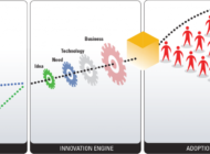 Cross-Boundary Collaboration for Sustained Innovation