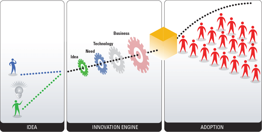 [SCHEMATICS_48IS]  Innovation Engine - Faisal Hoque :: Entrepreneur | Author | Innovation Engine Diagram |  | Faisal Hoque
